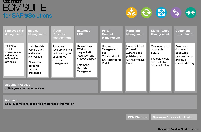 OpenText & SAP in Utilities