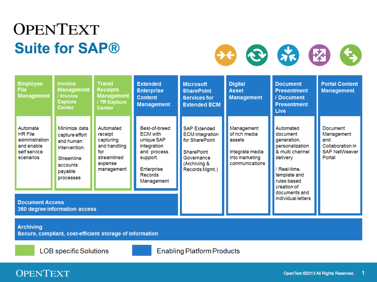 sap and opentext financial excellence opentext